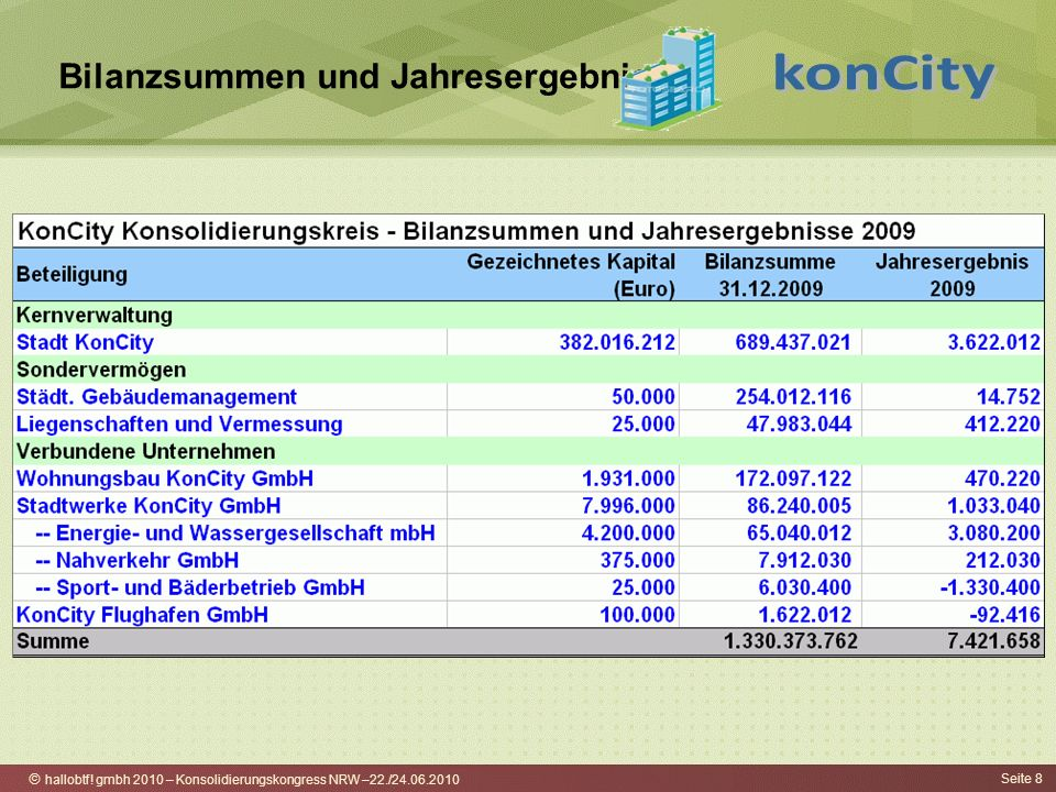 hallobtf! gmbh 2010 – Konsolidierungskongress NRW –22./24.06.2010 Seite 8 Bilanzsummen und Jahresergebnisse