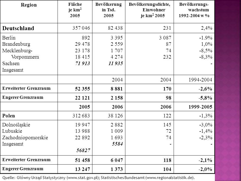 Region Fläche je km 2 2005 Bevölkerung in Tsd. 2005 Bevölkerungsdichte, Einwohner je km 2 2005 Bevölkerungs- wachstum 1992-2004 w % Deutschland 357 04
