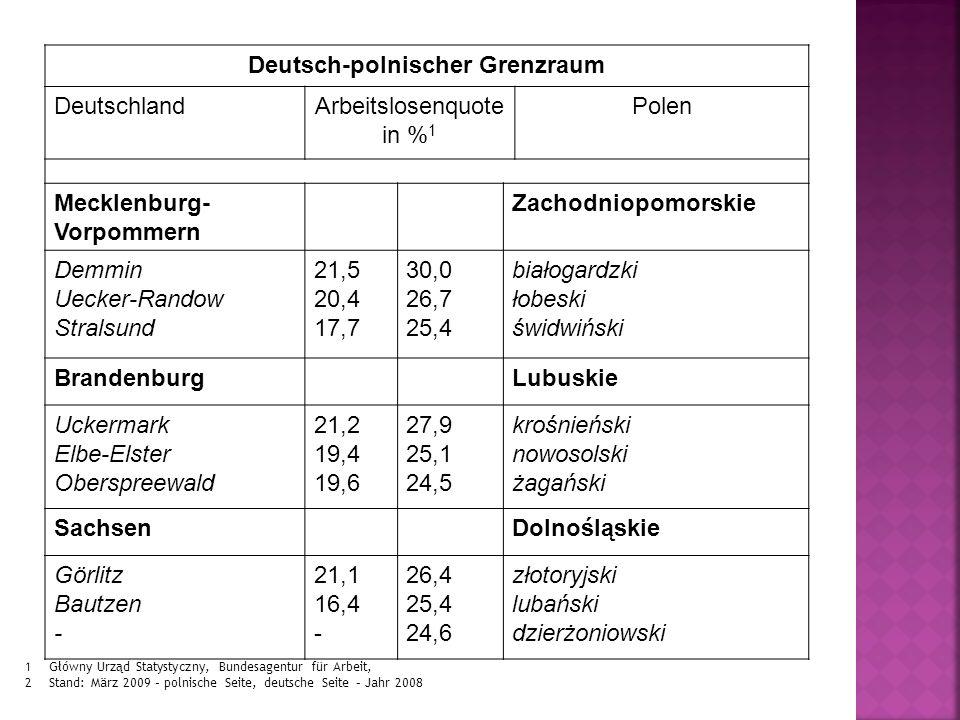 Deutsch-polnischer Grenzraum DeutschlandArbeitslosenquote in % 1 Polen Mecklenburg- Vorpommern Zachodniopomorskie Demmin Uecker-Randow Stralsund 21,5