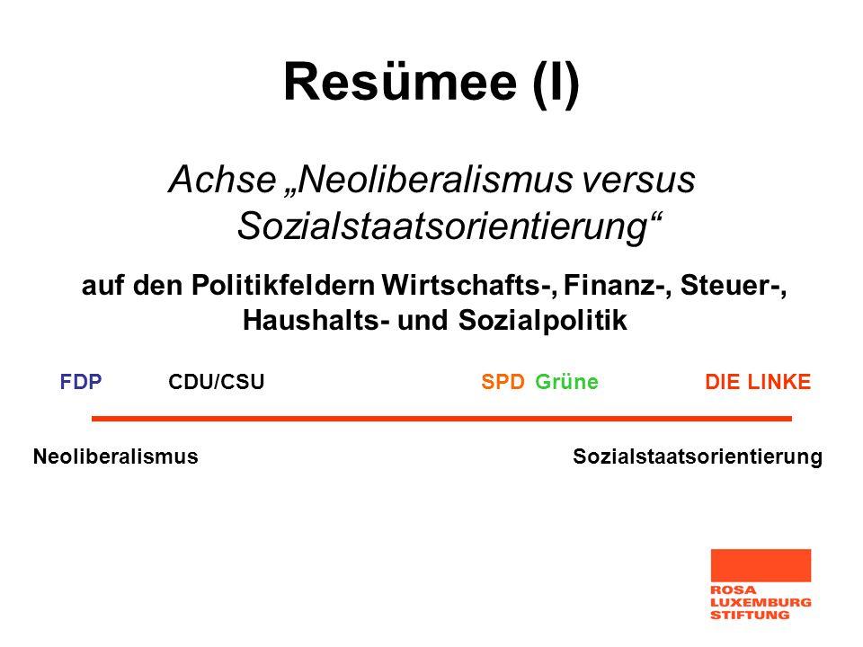 Resümee (I) Achse Neoliberalismus versus Sozialstaatsorientierung NeoliberalismusSozialstaatsorientierung FDPCDU/CSUSPDGrüneDIE LINKE auf den Politikf