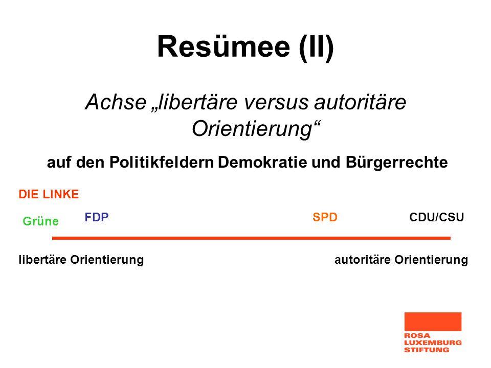 Resümee (II) Achse libertäre versus autoritäre Orientierung libertäre Orientierungautoritäre Orientierung FDPCDU/CSUSPD Grüne DIE LINKE auf den Politi