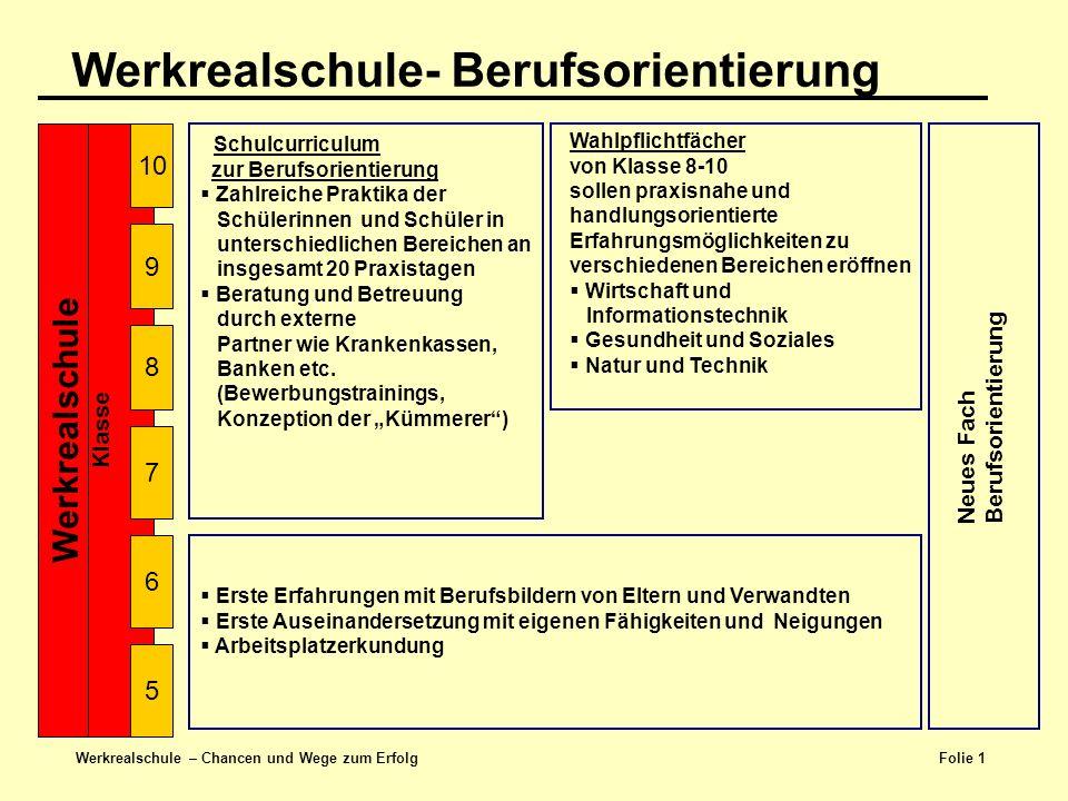 Folie 2 Werkrealschule – Chancen und Wege zum Erfolg Berufsorientierung an der GWRS Görwihl Praktika OIB I und OIB II Schnuppertage in Klasse 6 Bauprojekte Marktgeschehen Auftragsprojekte Wettbewerbe - Planspielbörse ING Kammer BW (energiegeladen) Bewerbungs- training Berufsberatung in Kl.