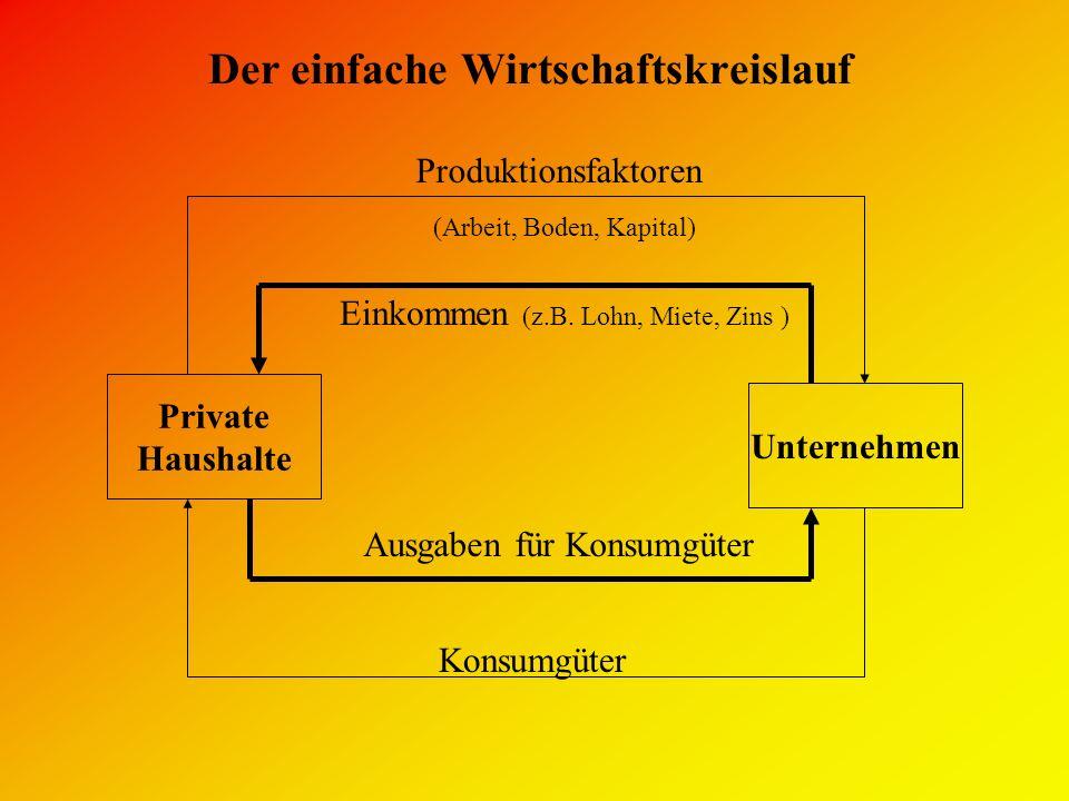 Der einfache Wirtschaftskreislauf Private Haushalte Unternehmen Ausgaben für Konsumgüter Konsumgüter Produktionsfaktoren (Arbeit, Boden, Kapital) Eink