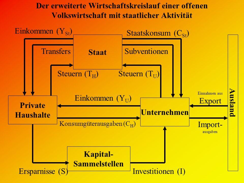 Der erweiterte Wirtschaftskreislauf einer offenen Volkswirtschaft mit staatlicher Aktivität Private Haushalte Unternehmen Einkommen (Y U ) Ersparnisse