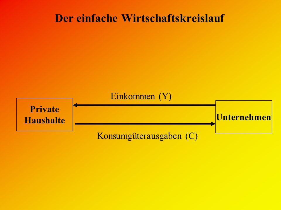 Der einfache Wirtschaftskreislauf Private Haushalte Unternehmen Konsumgüterausgaben (C) Einkommen (Y)