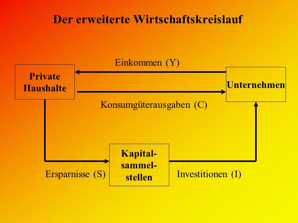 Der erweiterte Wirtschaftskreislauf Private Haushalte Unternehmen Konsumgüterausgaben (C) Einkommen (Y) Ersparnisse (S) Kapital- sammel- stellen Inves