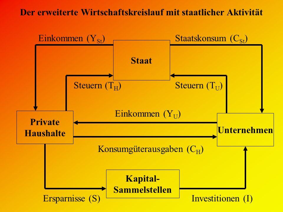 Der erweiterte Wirtschaftskreislauf mit staatlicher Aktivität Private Haushalte Unternehmen Konsumgüterausgaben (C H ) Einkommen (Y U ) Ersparnisse (S