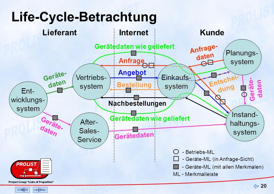 01/05/06vers11bp 20 LieferantKunde Planungs- system Instand- haltungs- system Internet Anfrage Anfrage- daten Vertriebs- system Einkaufs- system Gerät