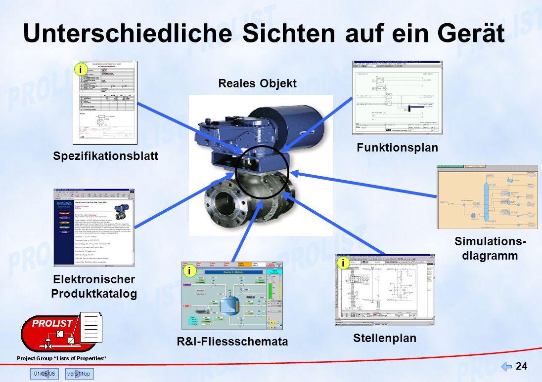 01/05/06vers11bp 24 Reales Objekt Elektronischer Produktkatalog Funktionsplan Simulations- diagramm Unterschiedliche Sichten auf ein Gerät Stellenplan