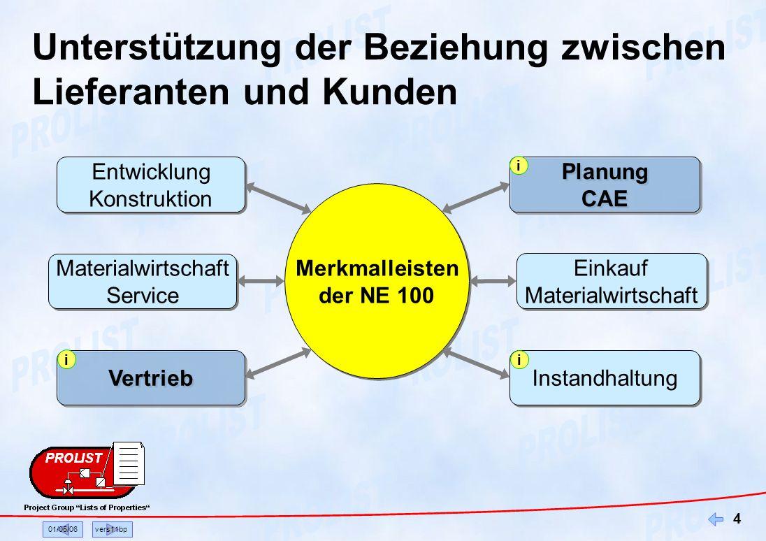 01/05/06vers11bp 4 Unterstützung der Beziehung zwischen Lieferanten und Kunden Merkmalleisten der NE 100 Merkmalleisten der NE 100 Vertrieb Materialwi