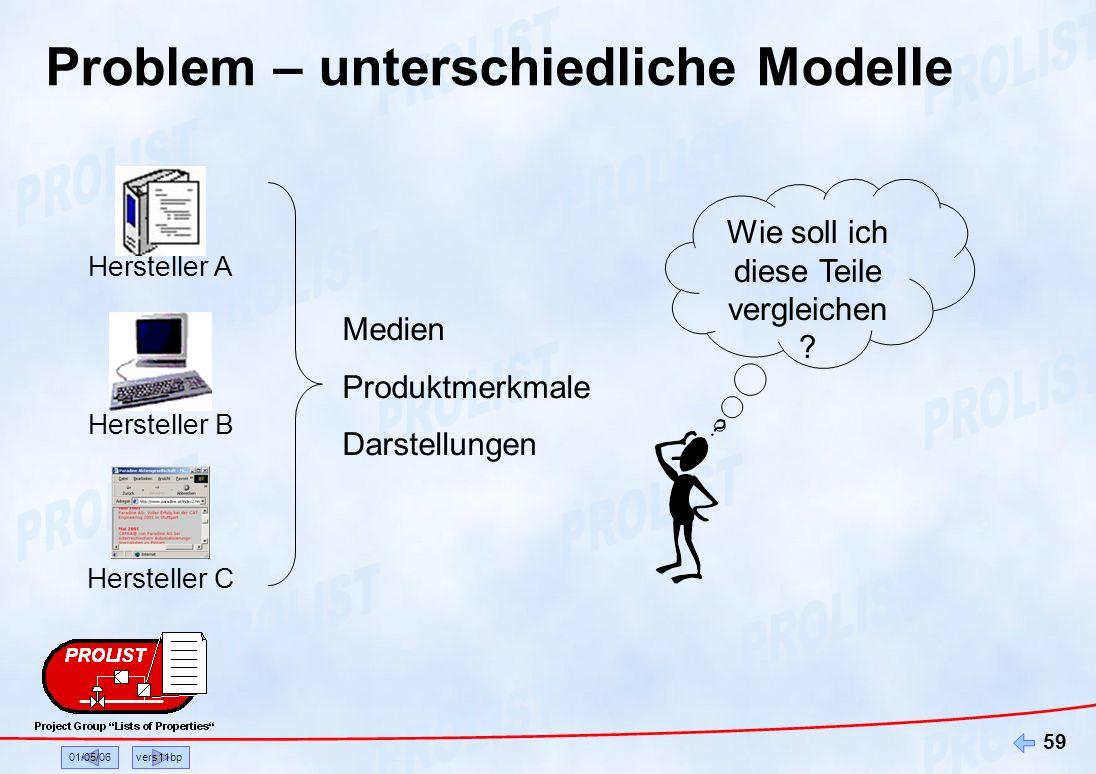 01/05/06vers11bp 59 Problem – unterschiedliche Modelle Hersteller A Hersteller B Hersteller C Medien Produktmerkmale Darstellungen Wie soll ich diese