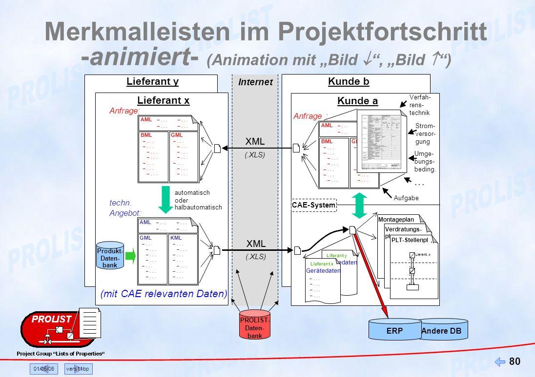 01/05/06vers11bp 80 Merkmalleisten im Projektfortschritt -animiert- (Animation mit Bild, Bild ) Internet Kunde b Lieferant y Kunde Kunde a Aufgabe Mon