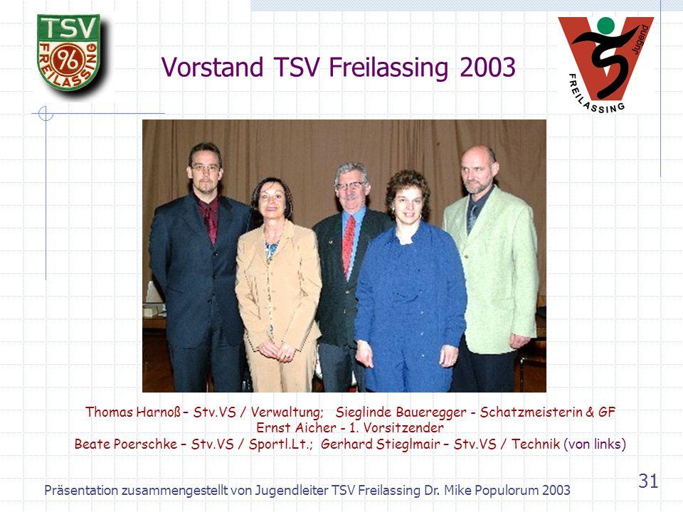 Präsentation zusammengestellt von Jugendleiter TSV Freilassing Dr. Mike Populorum 2003 30 Profil TSV Freilassing heute Mitgliederanzahl: > 2.000 Davon