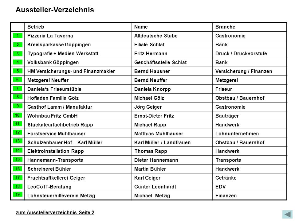 Aussteller-Verzeichnis BetriebNameBranche Pizzeria La TavernaAltdeutsche StubeGastronomie Kreissparkasse GöppingenFiliale SchlatBank Typografie + Medi