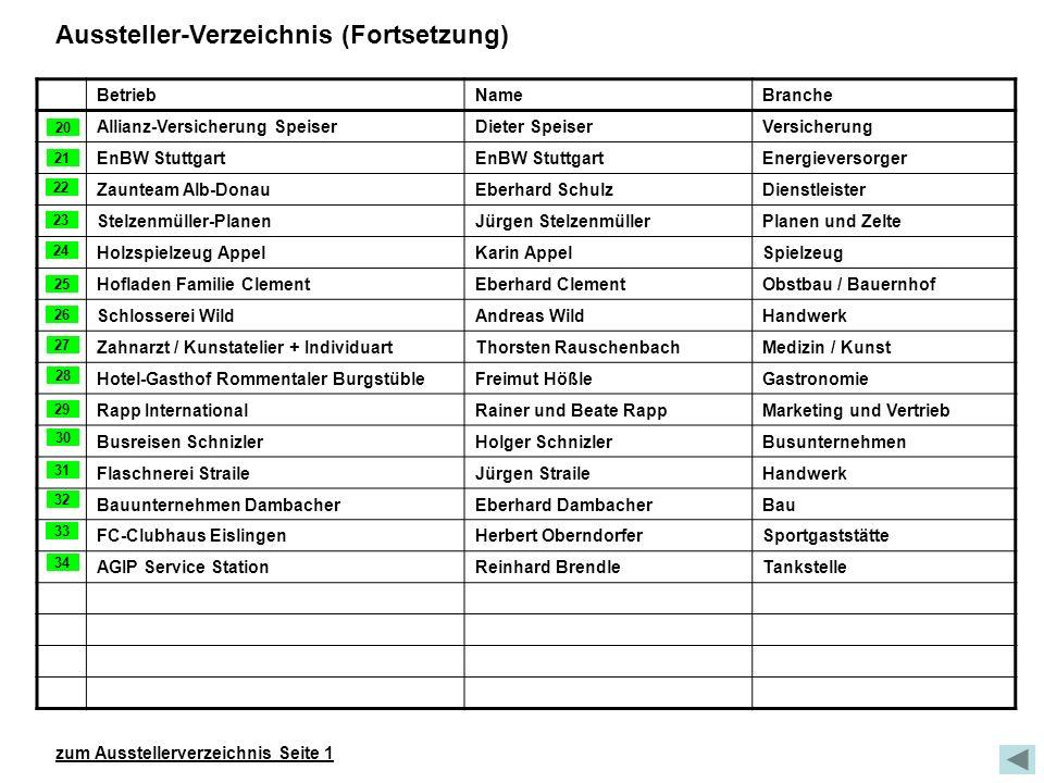 Aussteller-Verzeichnis (Fortsetzung) BetriebNameBranche Allianz-Versicherung SpeiserDieter SpeiserVersicherung EnBW Stuttgart Energieversorger Zauntea