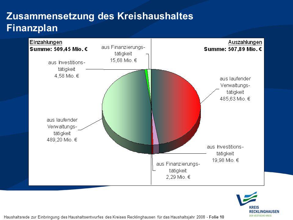 Haushaltsrede zur Einbringung des Haushaltsentwurfes des Kreises Recklinghausen für das Haushaltsjahr 2008 - Folie 10 Zusammensetzung des Kreishaushal