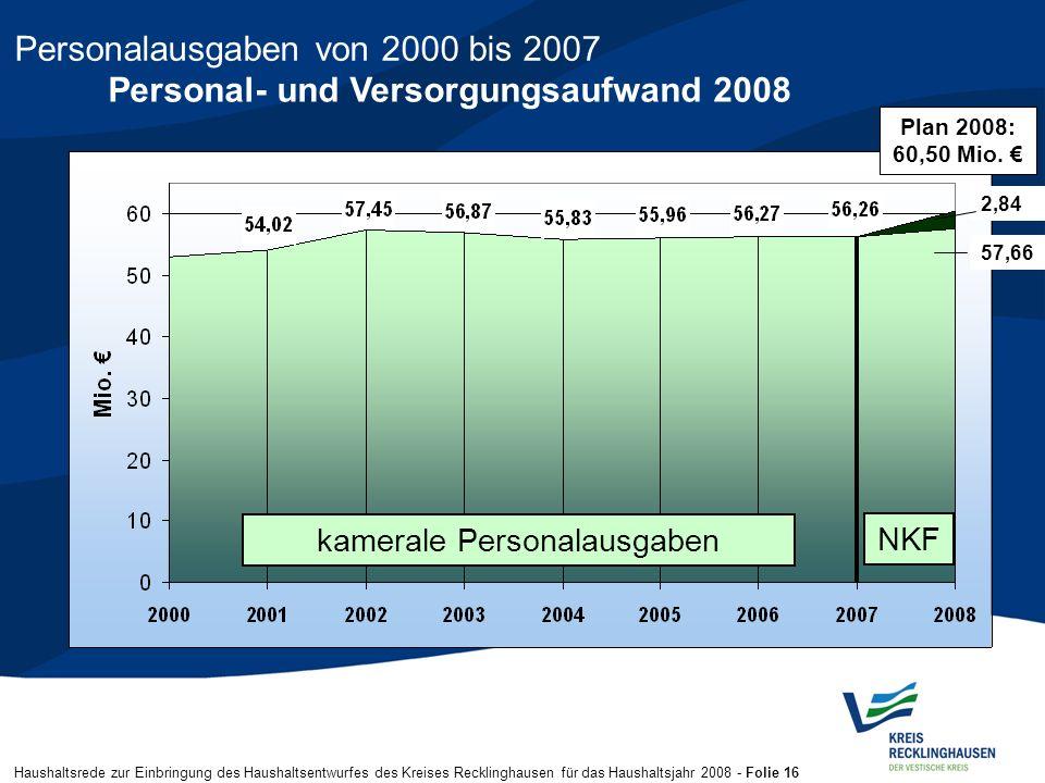 Haushaltsrede zur Einbringung des Haushaltsentwurfes des Kreises Recklinghausen für das Haushaltsjahr 2008 - Folie 16 Personalausgaben von 2000 bis 20