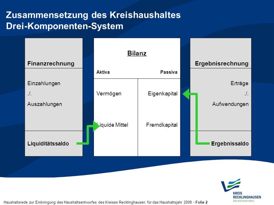 Haushaltsrede zur Einbringung des Haushaltsentwurfes des Kreises Recklinghausen für das Haushaltsjahr 2008 - Folie 2 Zusammensetzung des Kreishaushalt