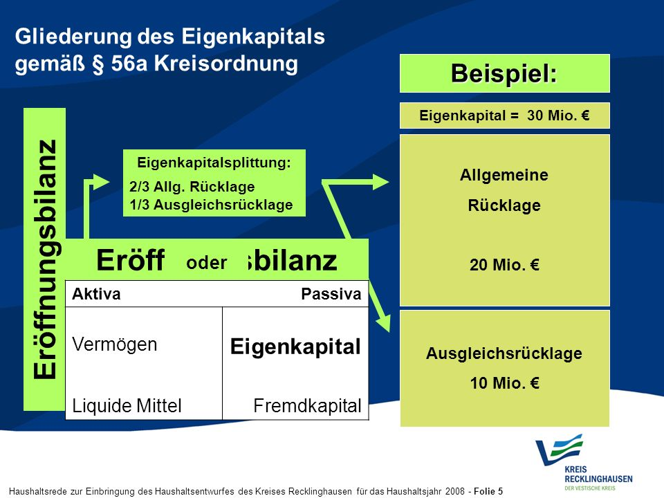 Haushaltsrede zur Einbringung des Haushaltsentwurfes des Kreises Recklinghausen für das Haushaltsjahr 2008 - Folie 5 Gliederung des Eigenkapitals gemä