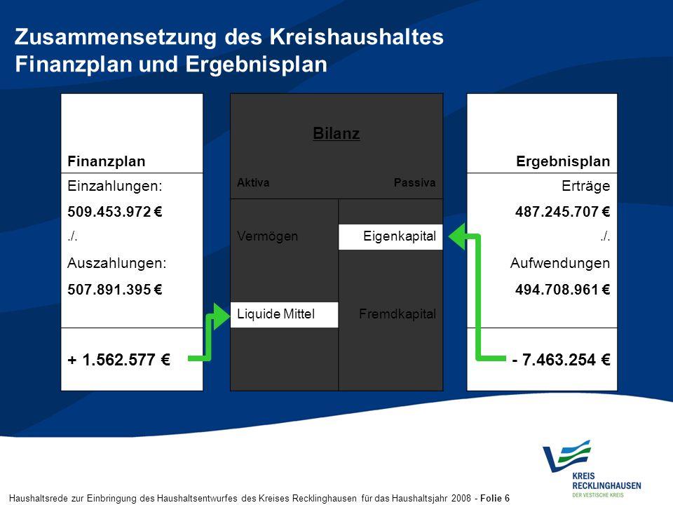 Haushaltsrede zur Einbringung des Haushaltsentwurfes des Kreises Recklinghausen für das Haushaltsjahr 2008 - Folie 6 Zusammensetzung des Kreishaushalt