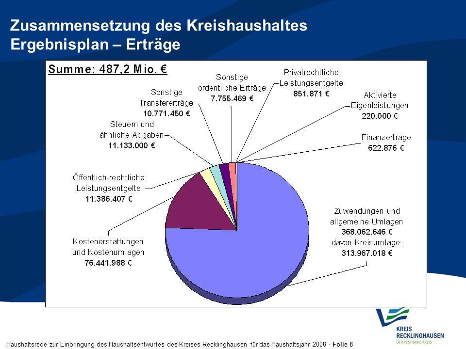 Haushaltsrede zur Einbringung des Haushaltsentwurfes des Kreises Recklinghausen für das Haushaltsjahr 2008 - Folie 8 Zusammensetzung des Kreishaushalt