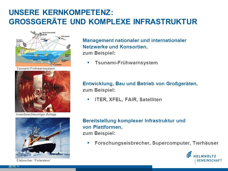 SEITE 11 UNSERE KERNKOMPETENZ: GROSSGERÄTE UND KOMPLEXE INFRASTRUKTUR Management nationaler und internationaler Netzwerke und Konsortien, zum Beispiel
