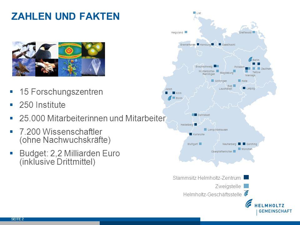 SEITE 2 ZAHLEN UND FAKTEN 15 Forschungszentren 250 Institute 25.000 Mitarbeiterinnen und Mitarbeiter 7.200 Wissenschaftler (ohne Nachwuchskräfte) Budg