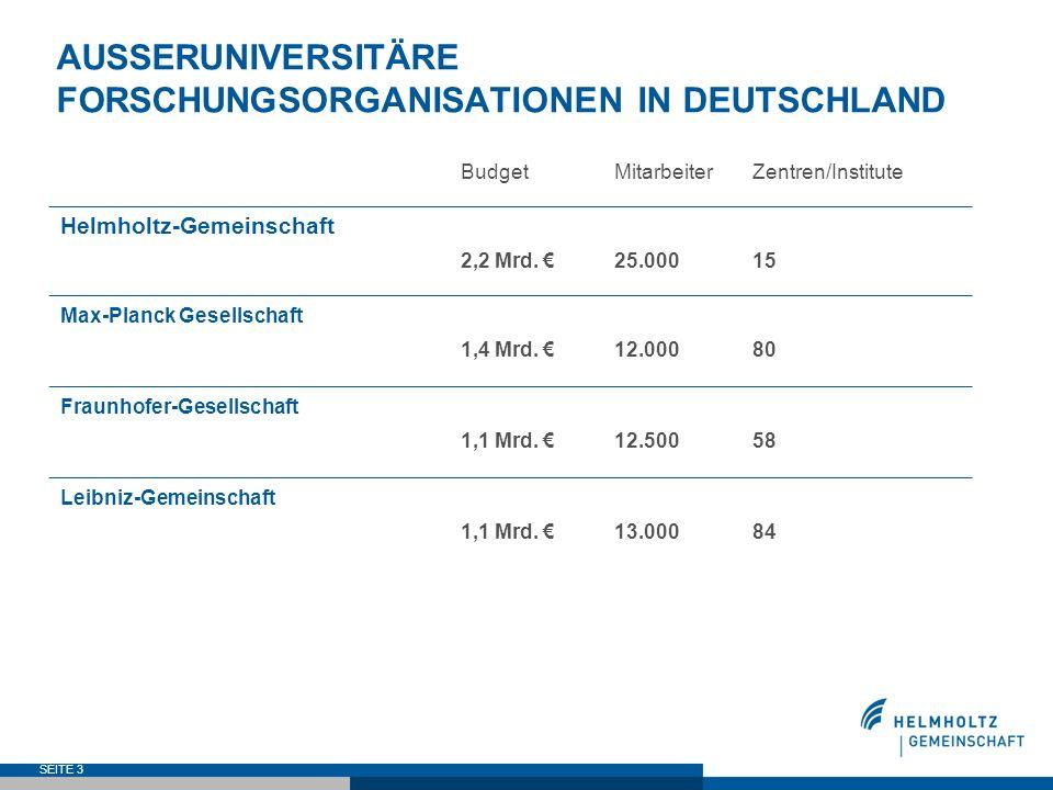 SEITE 3 AUSSERUNIVERSITÄRE FORSCHUNGSORGANISATIONEN IN DEUTSCHLAND BudgetMitarbeiterZentren/Institute Helmholtz-Gemeinschaft 2,2 Mrd. 25.00015 Max-Pla