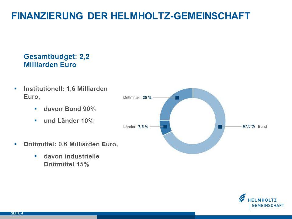 SEITE 4 FINANZIERUNG DER HELMHOLTZ-GEMEINSCHAFT Gesamtbudget: 2,2 Milliarden Euro Institutionell: 1,6 Milliarden Euro, davon Bund 90% und Länder 10% D