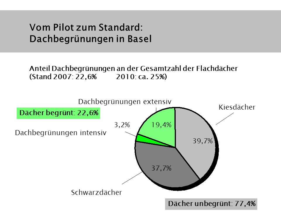 Kiesdächer Schwarzdächer Dachbegrünungen intensiv Dachbegrünungen extensiv 19,4% 37,7% 39,7% 3,2% Dächer unbegrünt: 77,4% Dächer begrünt: 22,6% Vom Pi