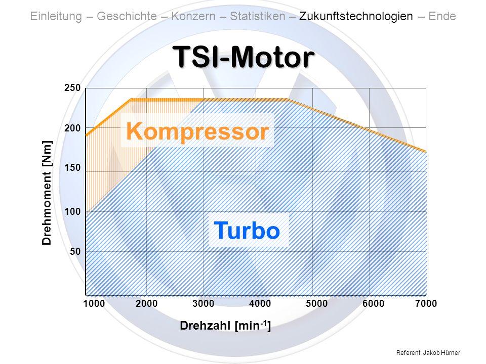 Referent: Jakob Hürner Turbo TSI-Motor Einleitung – Geschichte – Konzern – Statistiken – Zukunftstechnologien – Ende 250 200 150 100 50 Drehmoment [Nm] Drehzahl [min -1 ] 1000200030004000500060007000 Turbo Kompressor