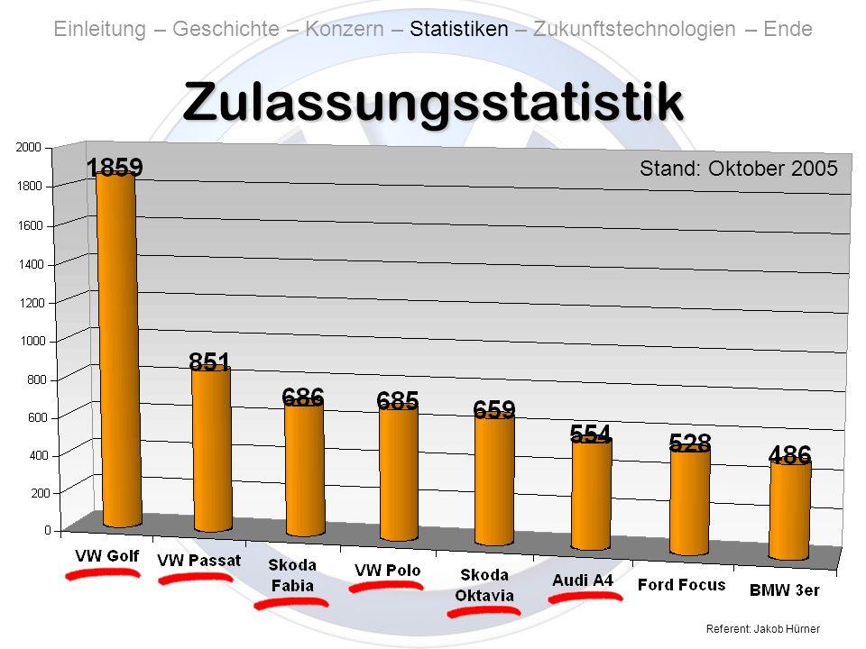 Referent: Jakob Hürner Zulassungsstatistik Stand: Oktober 2005 Einleitung – Geschichte – Konzern – Statistiken – Zukunftstechnologien – Ende