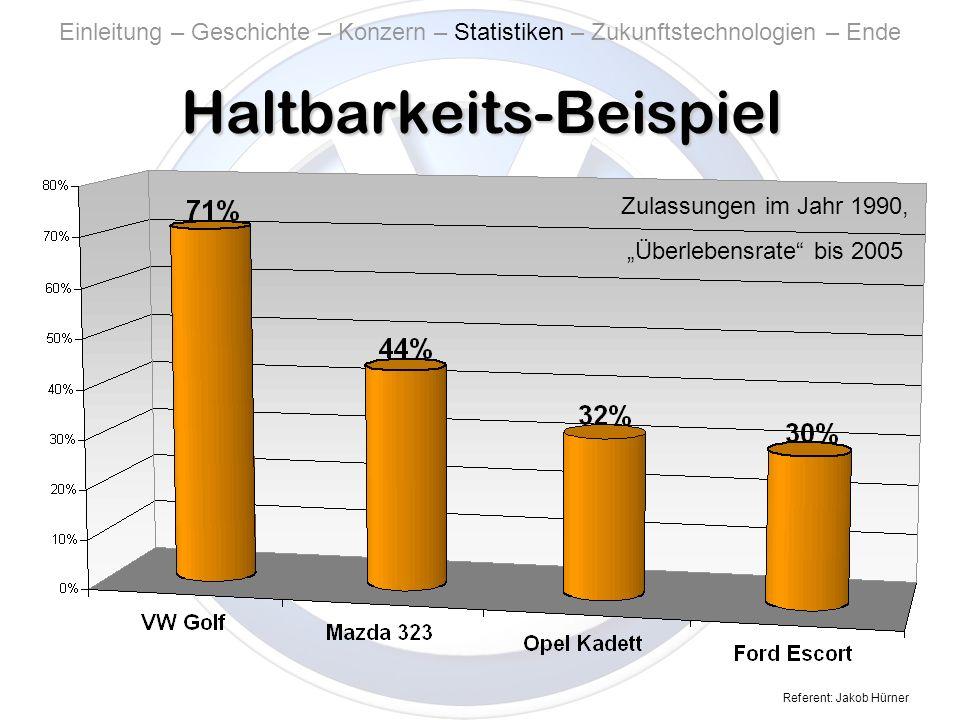 Referent: Jakob Hürner Haltbarkeits-Beispiel Zulassungen im Jahr 1990, Überlebensrate bis 2005 Einleitung – Geschichte – Konzern – Statistiken – Zukunftstechnologien – Ende
