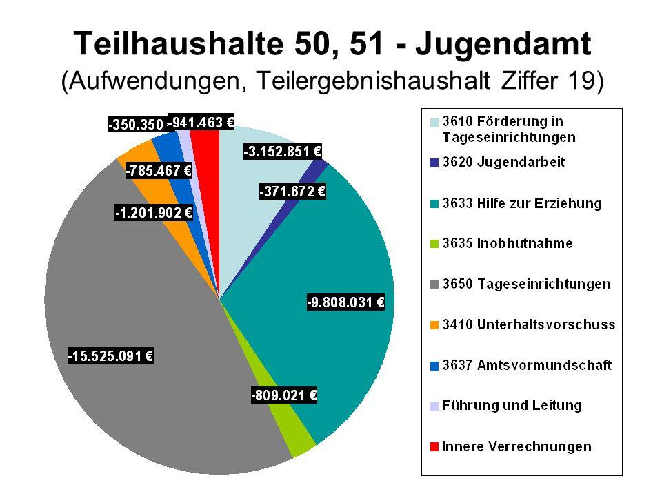 Teilhaushalte 50, 51 - Jugendamt (Aufwendungen, Teilergebnishaushalt Ziffer 19)