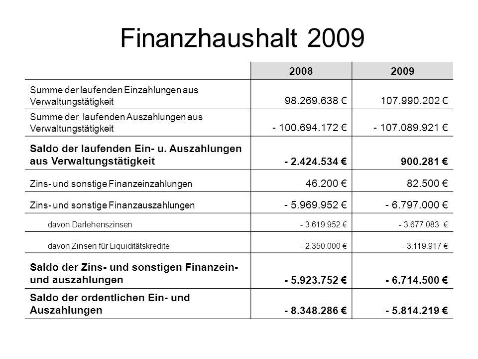 Finanzhaushalt 2009 20082009 Summe der Einzahlungen aus Investitionstätigkeit 3.236.060 2.909.918 Summe der Auszahlungen aus Investitionstätigkeit - 7.525.135 - 7.500.868 Saldo der Ein- und Auszahlungen aus Investitionstätigkeit-4.289.075 - 4.590.950 Einzahlungen aus der Aufnahme von Investitionskrediten 4.247.425 4.590.950 Auszahlungen zur Tilgung von Investitionskrediten -2.059.820 - 2.206.490 Saldo der Ein- und Auszahlungen aus Investitionskrediten2.187.605 2.384.460 Einzahlungen aus der Aufnahme von Liquiditätskrediten10.408.106 8.020.709 Zunahme der liquiden Mittel (Rücklageentnahme) 41.650 0 Summe aller Einzahlungen116.249.079 123.