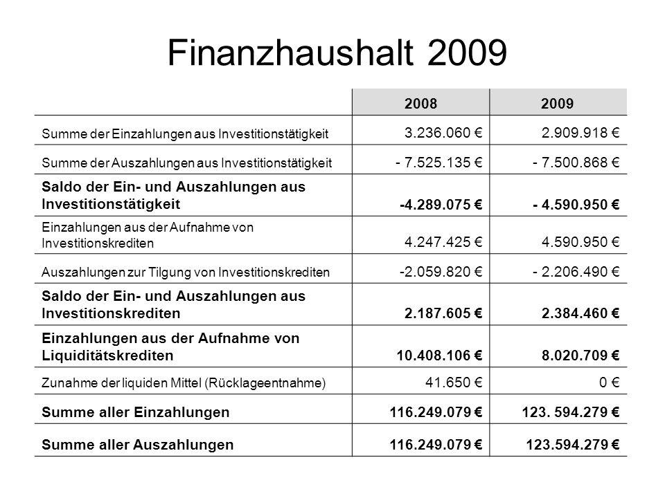Finanzhaushalt 2009 20082009 Summe der Einzahlungen aus Investitionstätigkeit 3.236.060 2.909.918 Summe der Auszahlungen aus Investitionstätigkeit - 7