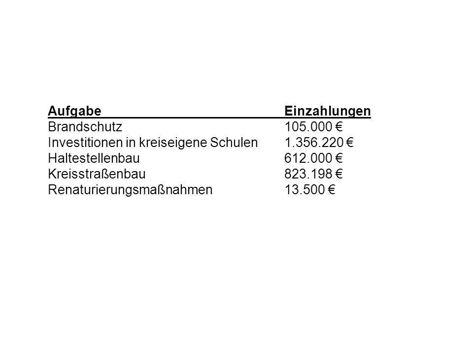 AufgabeEinzahlungen Brandschutz105.000 Investitionen in kreiseigene Schulen1.356.220 Haltestellenbau612.000 Kreisstraßenbau823.198 Renaturierungsmaßna