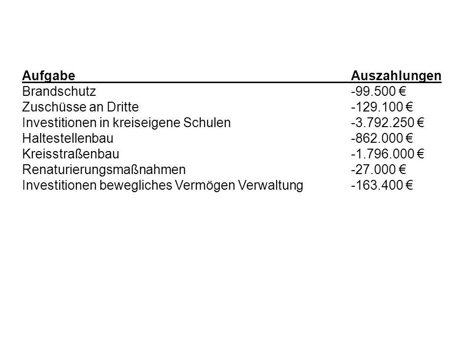 AufgabeAuszahlungen Brandschutz-99.500 Zuschüsse an Dritte-129.100 Investitionen in kreiseigene Schulen-3.792.250 Haltestellenbau-862.000 Kreisstraßen