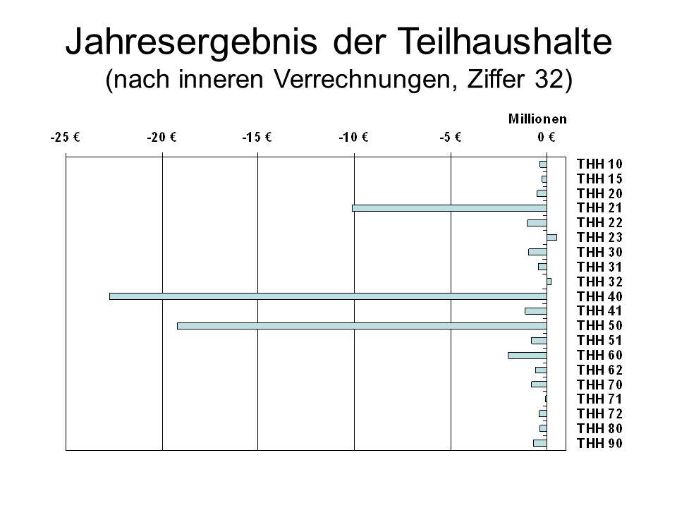 Jahresergebnis der Teilhaushalte (nach inneren Verrechnungen, Ziffer 32)