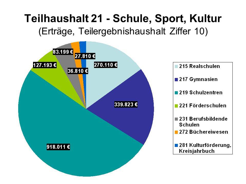 Teilhaushalt 21 - Schule, Sport, Kultur (Erträge, Teilergebnishaushalt Ziffer 10)