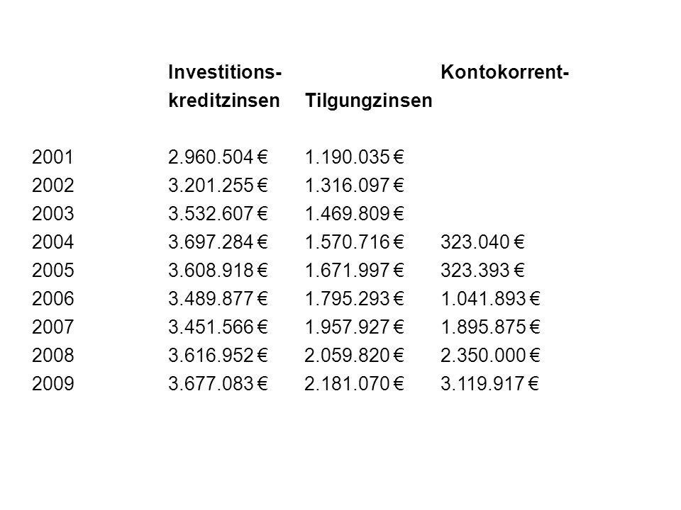 Investitions-Kontokorrent- kreditzinsenTilgungzinsen 20012.960.504 1.190.035 20023.201.255 1.316.097 20033.532.607 1.469.809 20043.697.284 1.570.716 3