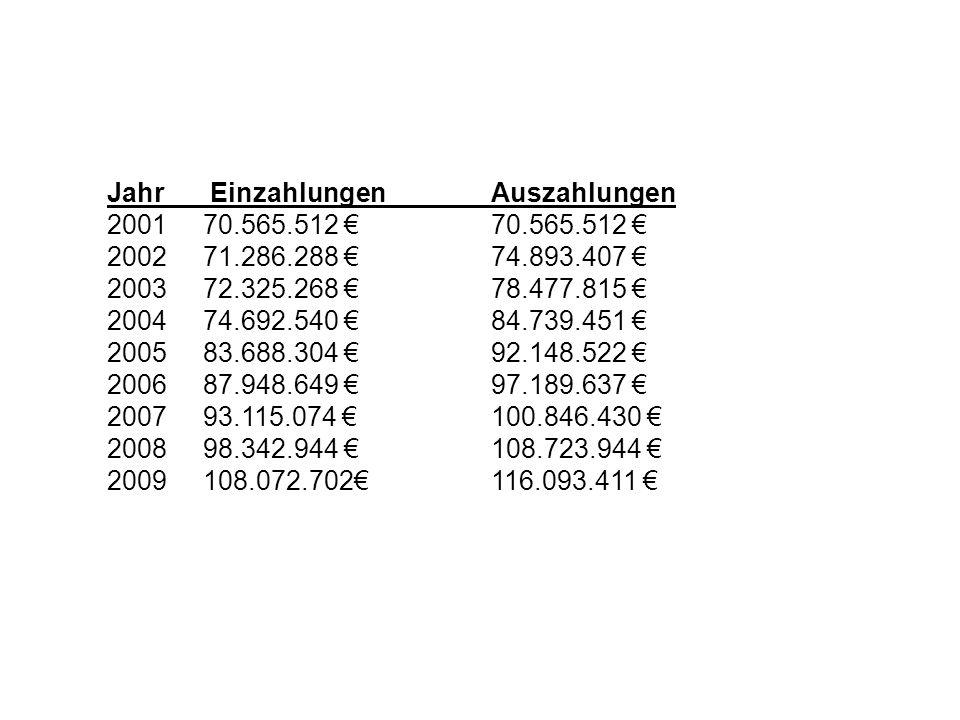 Jahr EinzahlungenAuszahlungen 200170.565.512 70.565.512 200271.286.288 74.893.407 200372.325.268 78.477.815 200474.692.540 84.739.451 200583.688.304 9