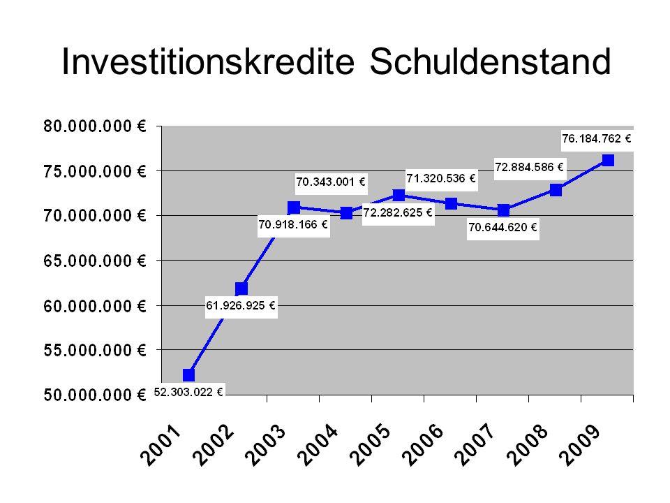 Investitionskredite Schuldenstand