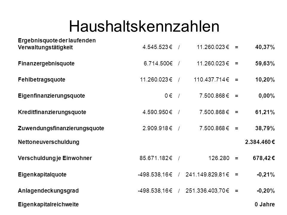 Haushaltskennzahlen Ergebnisquote der laufenden Verwaltungstätigkeit4.545.523 /11.260.023 =40,37% Finanzergebnisquote6.714.500 /11.260.023 =59,63% Feh