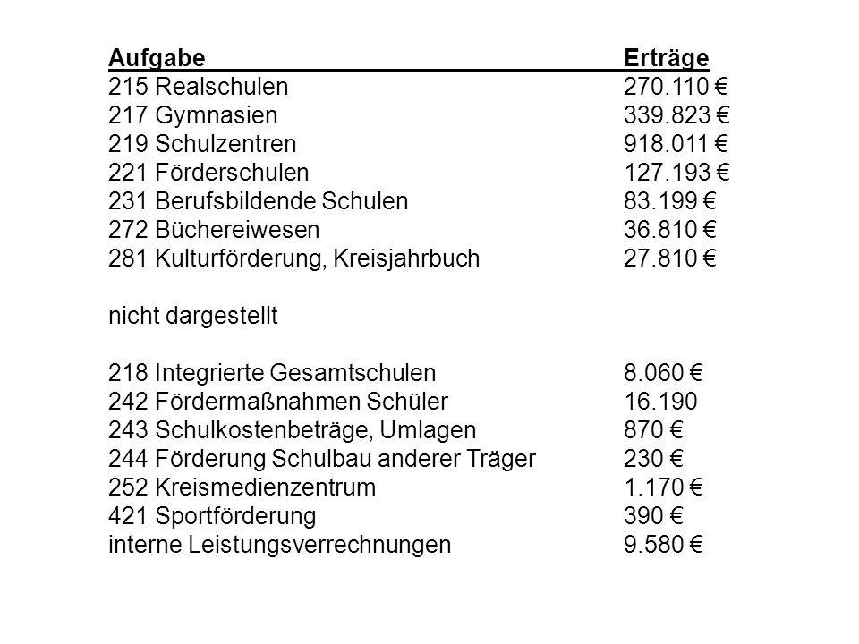 Teilhaushalte 40, 41 – Sozialamt (Ergebnis, Teilergebnishaushalt Ziffer 24)