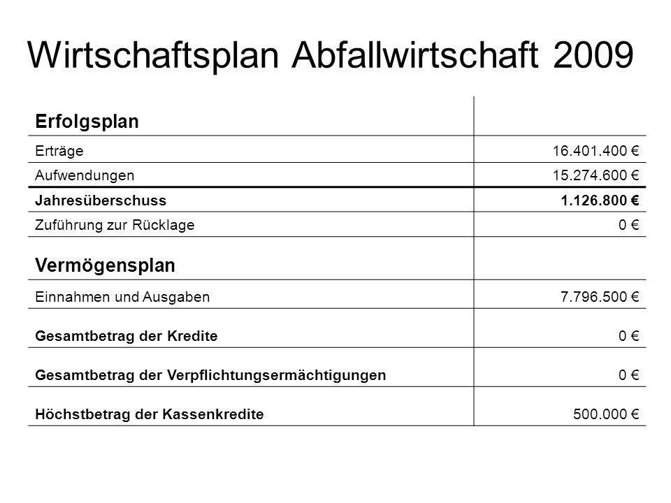 Wirtschaftsplan Abfallwirtschaft 2009 Erfolgsplan Erträge16.401.400 Aufwendungen15.274.600 Jahresüberschuss1.126.800 Zuführung zur Rücklage0 Vermögens