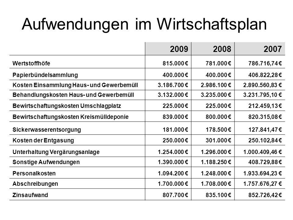 Aufwendungen im Wirtschaftsplan 200920082007 Wertstoffhöfe815.000 781.000 786.716,74 Papierbündelsammlung400.000 406.822,28 Kosten Einsammlung Haus- u