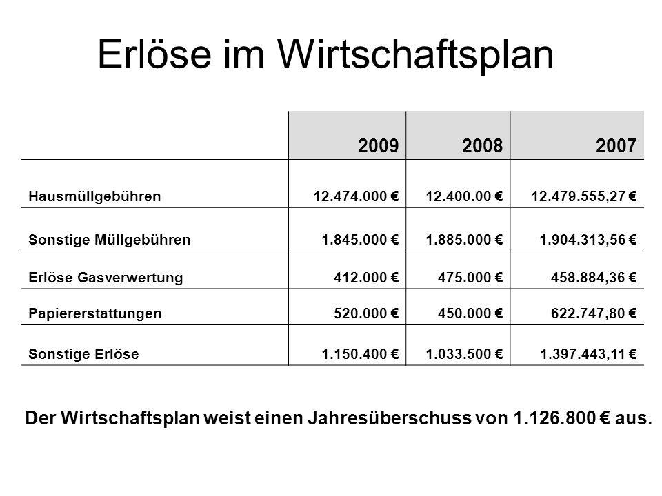 Erlöse im Wirtschaftsplan 200920082007 Hausmüllgebühren12.474.000 12.400.00 12.479.555,27 Sonstige Müllgebühren1.845.000 1.885.000 1.904.313,56 Erlöse