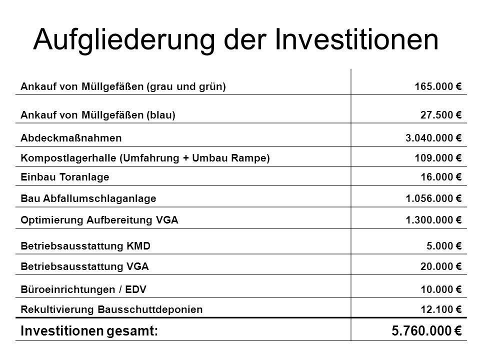 Aufgliederung der Investitionen Ankauf von Müllgefäßen (grau und grün)165.000 Ankauf von Müllgefäßen (blau)27.500 Abdeckmaßnahmen3.040.000 Kompostlage