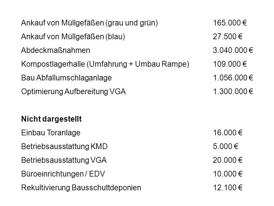 Ankauf von Müllgefäßen (grau und grün)165.000 Ankauf von Müllgefäßen (blau)27.500 Abdeckmaßnahmen3.040.000 Kompostlagerhalle (Umfahrung + Umbau Rampe)